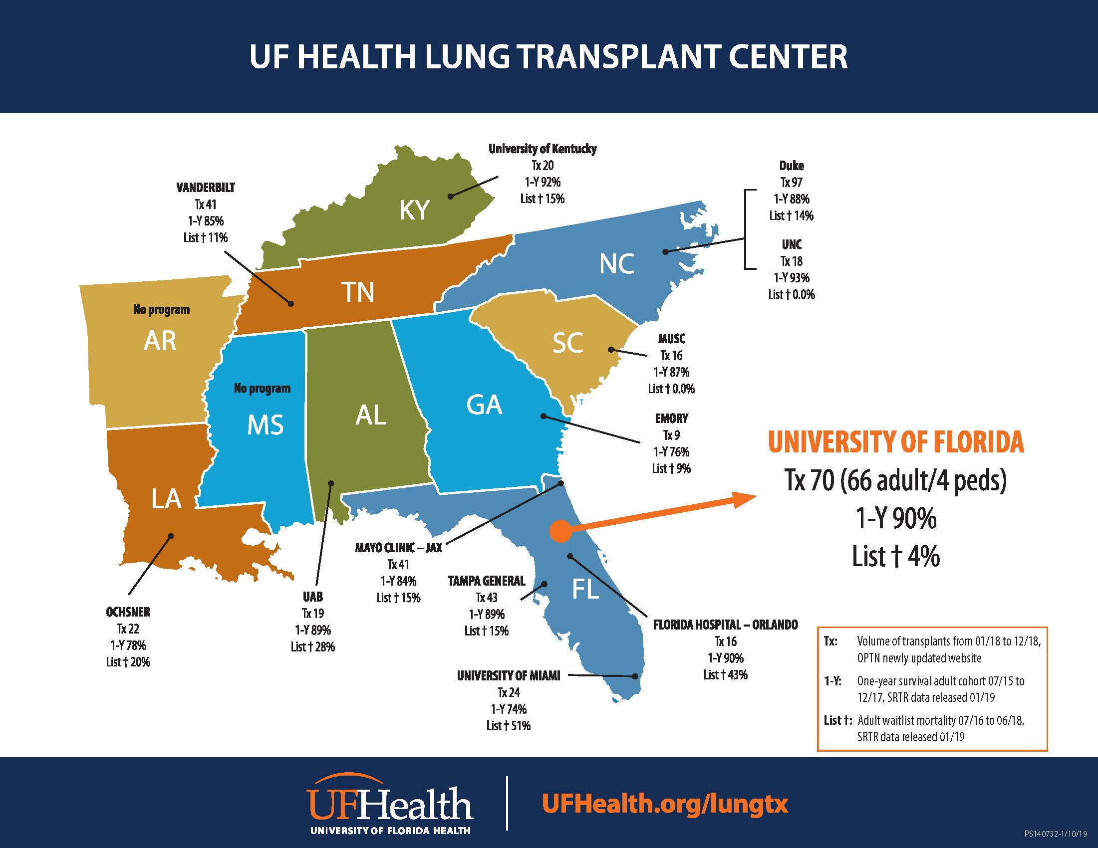 2018 Lung Transplant Summary » Division of Pulmonary, Critical Care